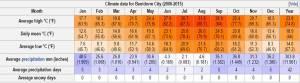 Benidorm Weather Averages